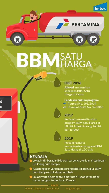 bbm satu harga - Ekonomi Indonesia
